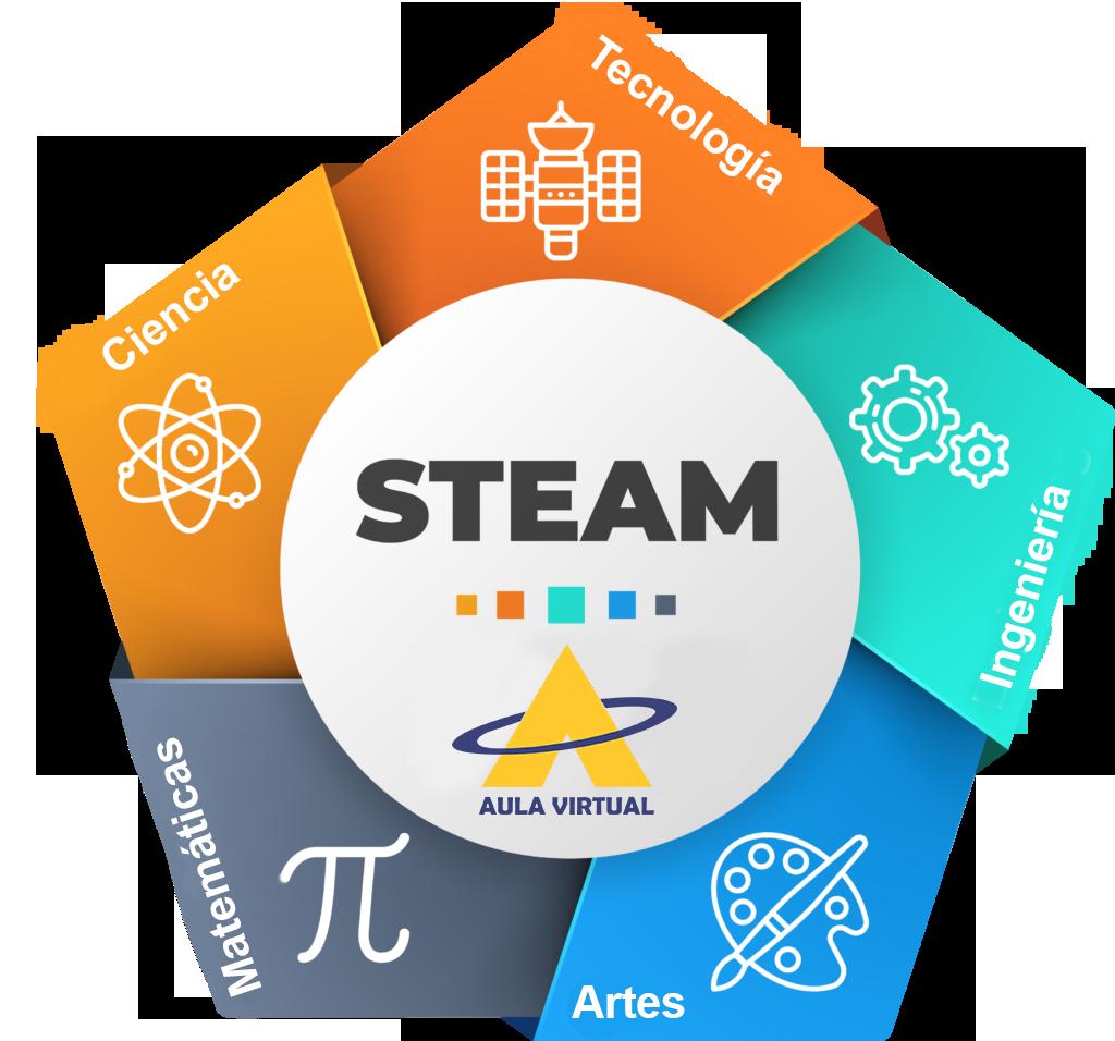 Objetivo del steam